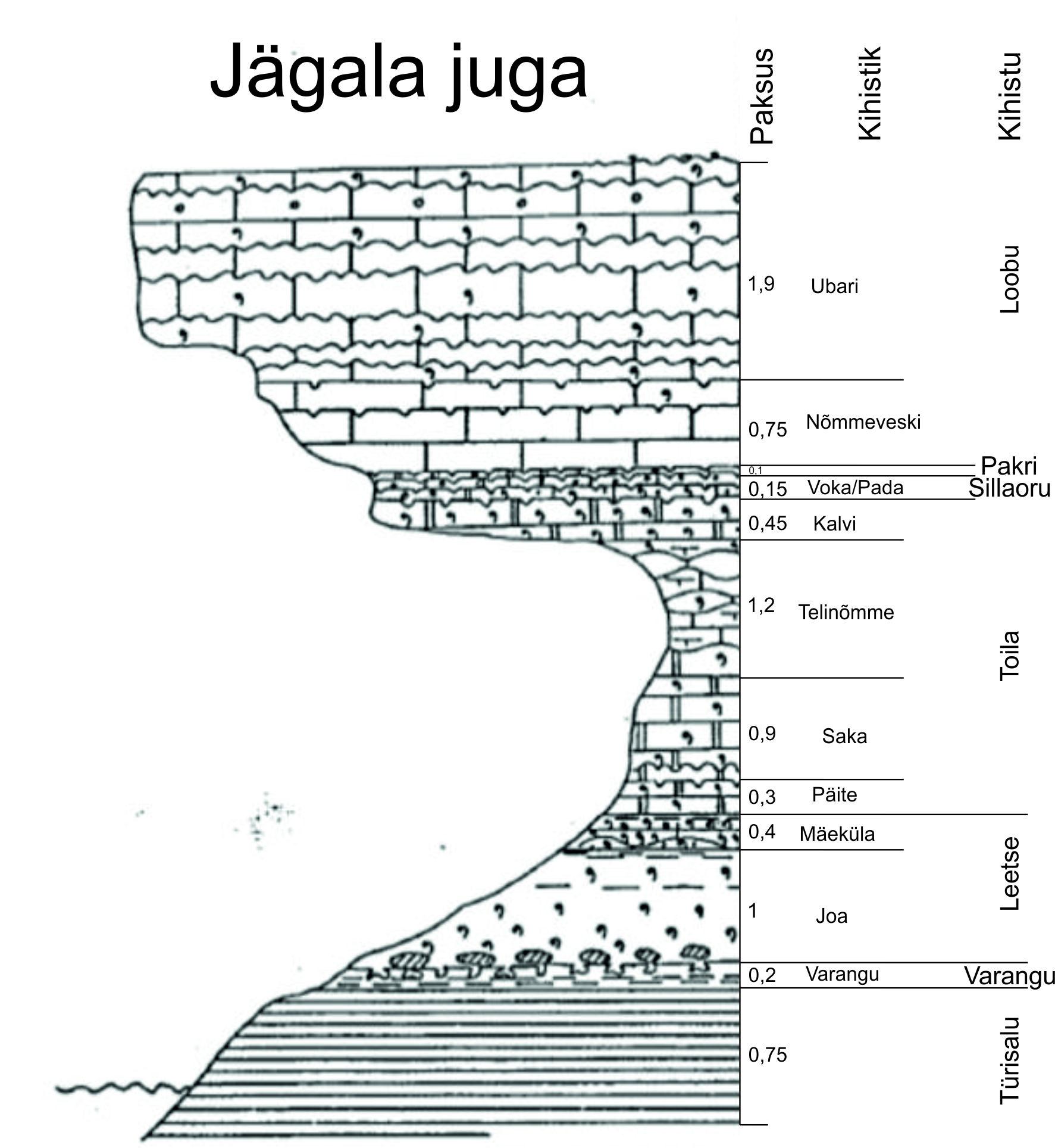 Jägala joa läbilõige (Mens ja Puura, 1996).