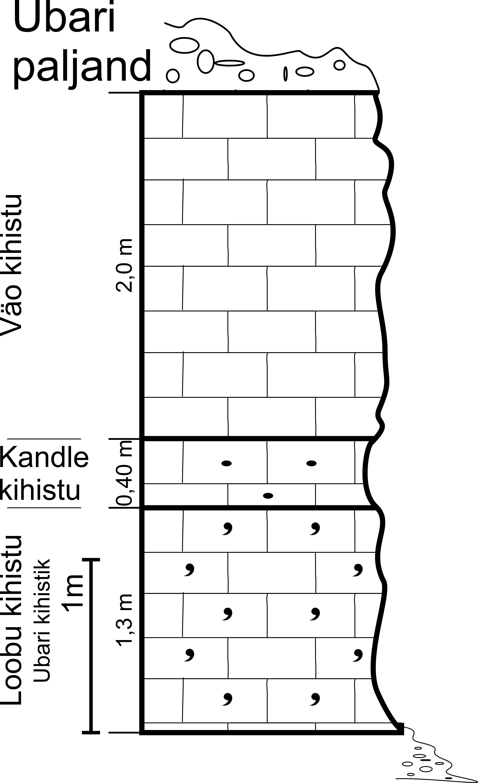 Ubari paljandi läbilõige, 2012. (joonis: Paiste T.)